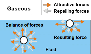Explanation of the unit of surface tension